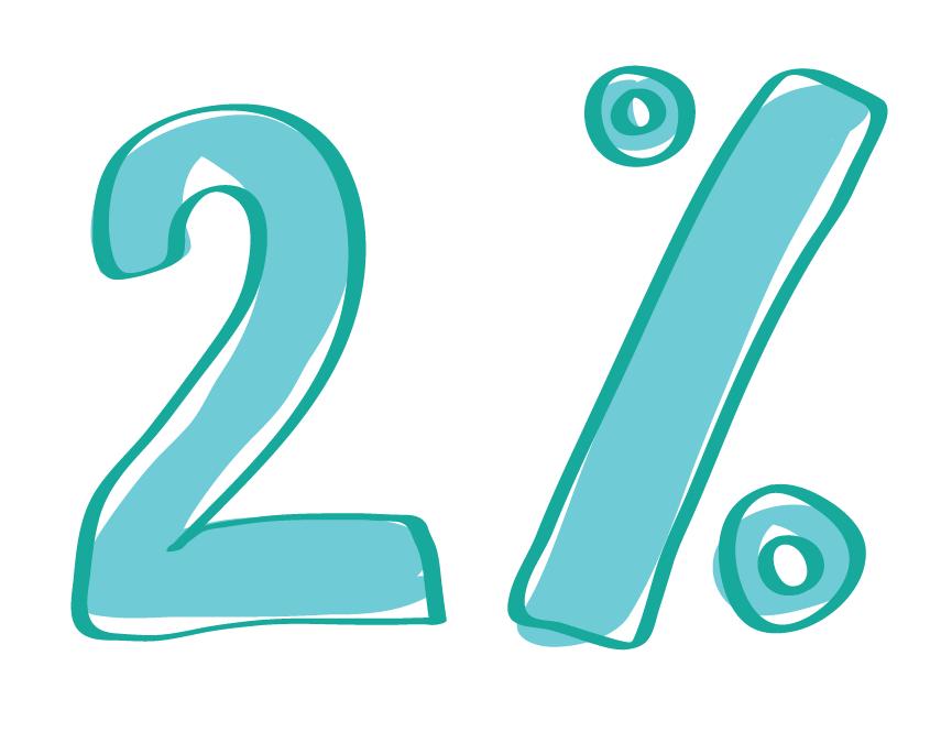 2 percentá pre deti
